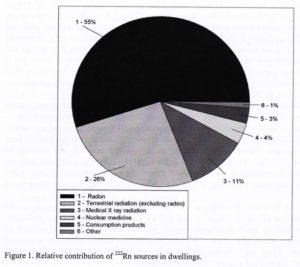 Radon Gas Overall Contribution Chart