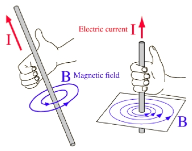 Explaining The Difference Between Electric And Magnetic